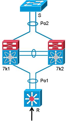 Cisco Nexus 7010 with BGP over vPC fails