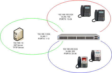 VLANs and IP Routing on an Ethernet Routing Switch