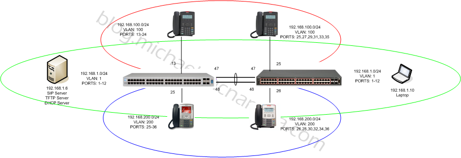 802 1Q VLAN Tagging on an Ethernet Routing Switch