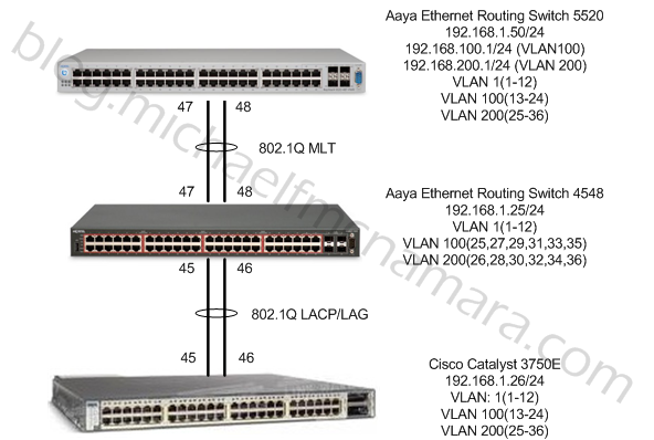 802 1Q VLAN Tagging on a Cisco Catalyst 3750-E