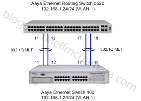 Avaya's MultiLink Trunk and Spanning Tree Protocol