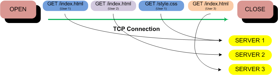 HTTP Pipeline with Akamai Severs
