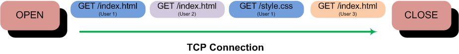 HTTP Pipeline with Akamai