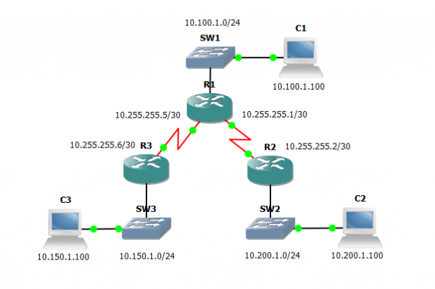 EIGRP Dynamic Routing or Summary Static Routes