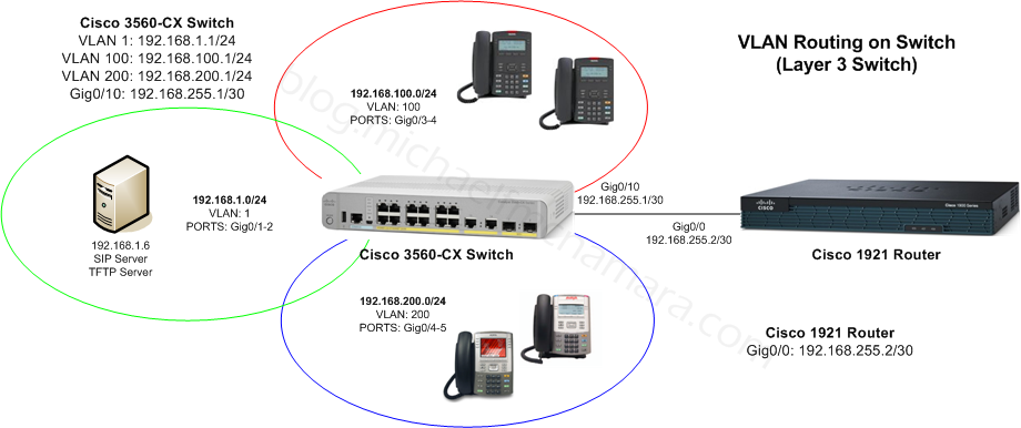 VLAN-IP-Routing-Cisco-1
