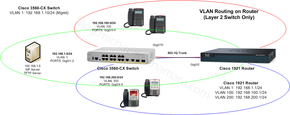 VLAN-IP-Routing-Cisco-2
